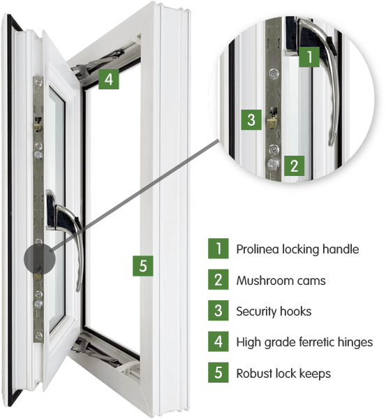 Window image showing Prolinea locking handle, Mushroom cams, Security hooks, High grade ferretic hinges, Robust lock keeps.