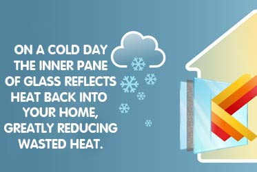 On a cold day the inner bane of glass reflects heat back into your home, greatly reducing wasted heat.
