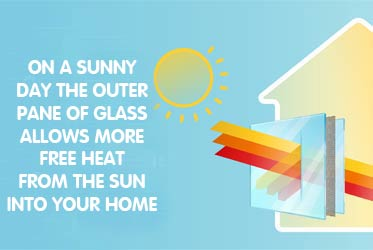 On a sunny day the outer pane of glass allows more free heat from the sun into your home.