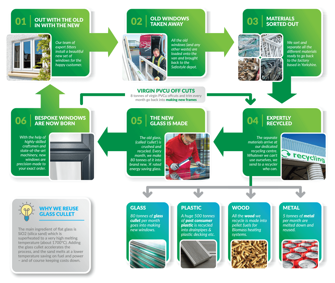 The recycling process diagram